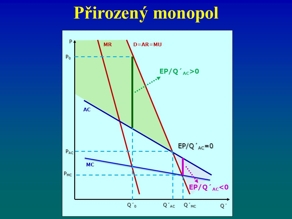 Přirozený monopol D=AR=MUMR AC MC P MC P EP/Q´ AC =0 P0P0P0P0 EP/Q´ AC >0 EP/Q´ AC <0 P AC Q´ 0 Q´ AC Q´ MC Q´
