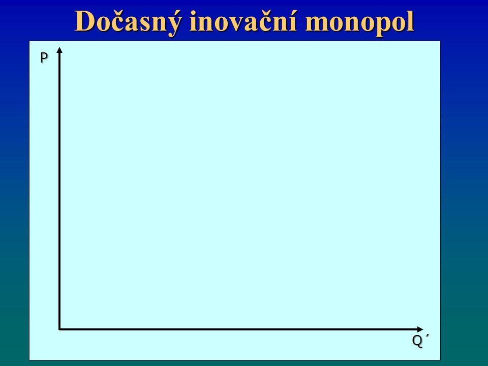 Dočasný inovační monopol Q´ P