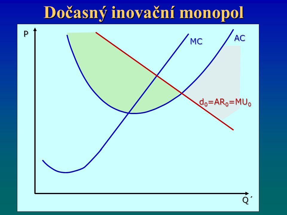Dočasný inovační monopol MC AC Q´ P d 0 =AR 0 =MU 0