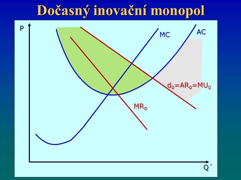 Dočasný inovační monopol MC AC MR 0 d 0 =AR 0 =MU 0 Q´ P