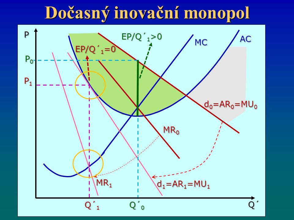 Dočasný inovační monopol MC AC MR 0 d 1 =AR 1 =MU 1 d 0 =AR 0 =MU 0 MR 1 Q´ 1 Q´ 0 Q´ P P0P0P0P0 P1P1P1P1 EP/Q´ 1 =0 EP/Q´ 1 >0