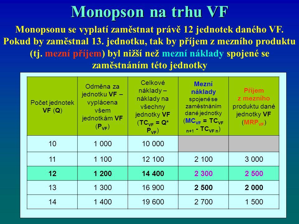 Monopson na trhu VF Monopsonu se vyplatí zaměstnat právě 12 jednotek daného VF. Pokud by zaměstnal 13. jednotku, tak by příjem z mezního produktu (tj.
