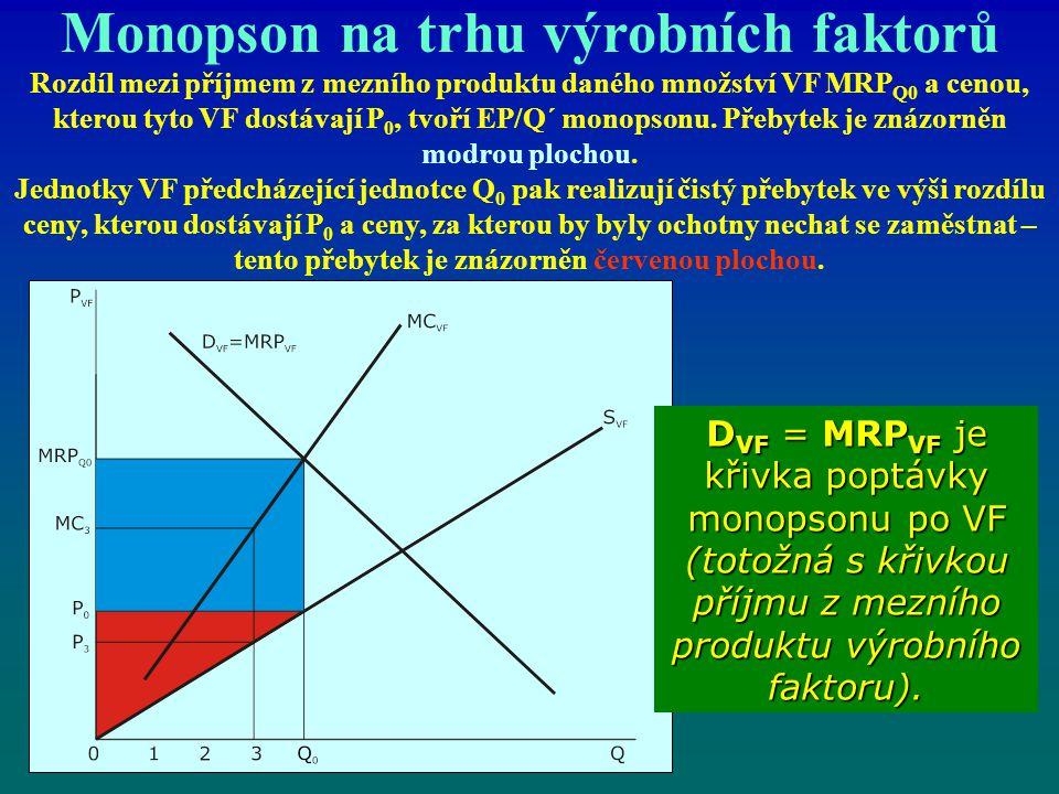 Monopson na trhu výrobních faktorů Rozdíl mezi příjmem z mezního produktu daného množství VF MRP Q0 a cenou, kterou tyto VF dostávají P 0, tvoří EP/Q´