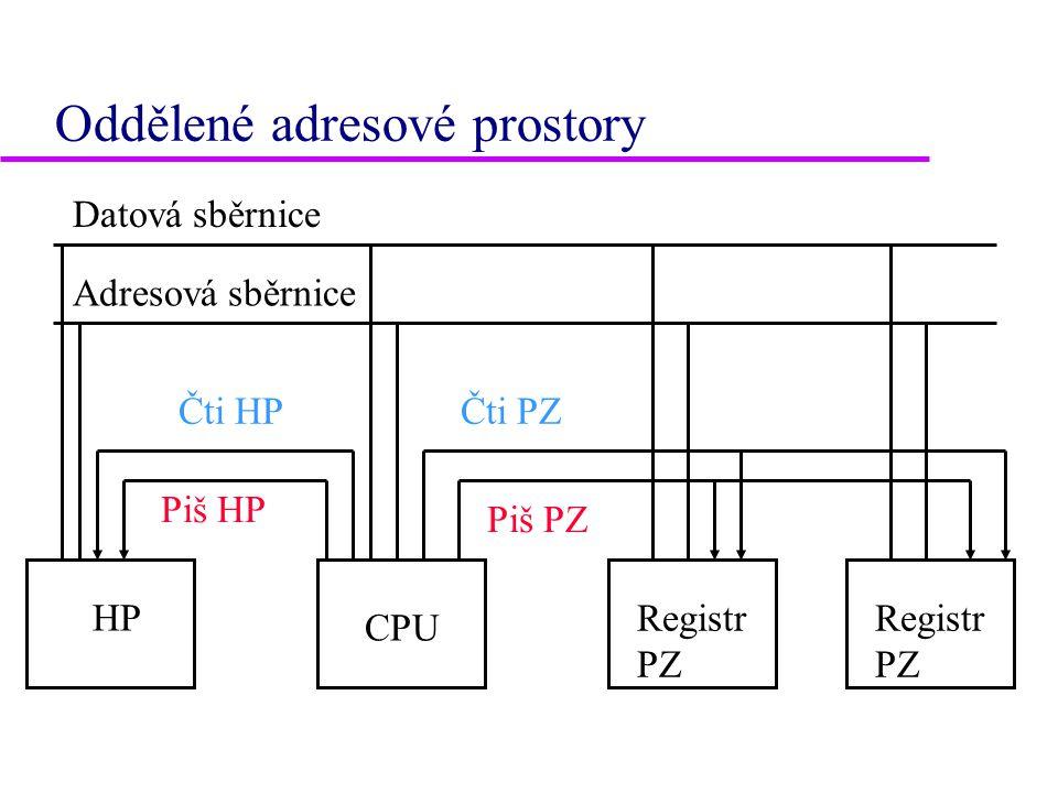 Oddělené adresové prostory HP CPU Registr PZ Datová sběrnice Adresová sběrnice Čti HPČti PZ Piš HP Piš PZ
