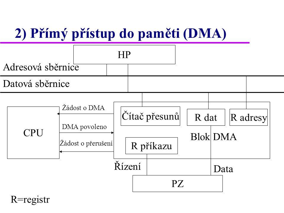 2) Přímý přístup do paměti (DMA) HP Blok DMA CPU R dat R příkazu Čítač přesunů PZ R adresy Adresová sběrnice Datová sběrnice Řízení Data Žádost o DMA DMA povoleno Žádost o přerušení R=registr
