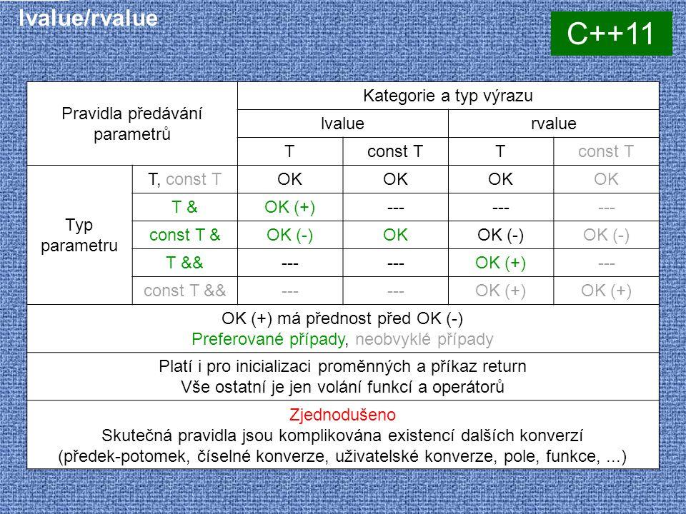 lvalue/rvalue Pravidla předávání parametrů Kategorie a typ výrazu lvaluervalue Tconst TT Typ parametru T, const TOK T &OK (+)--- const T &OK (-)OKOK (-) T &&--- OK (+)--- const T &&--- OK (+) OK (+) má přednost před OK (-) Preferované případy, neobvyklé případy Platí i pro inicializaci proměnných a příkaz return Vše ostatní je jen volání funkcí a operátorů Zjednodušeno Skutečná pravidla jsou komplikována existencí dalších konverzí (předek-potomek, číselné konverze, uživatelské konverze, pole, funkce,...) C++11