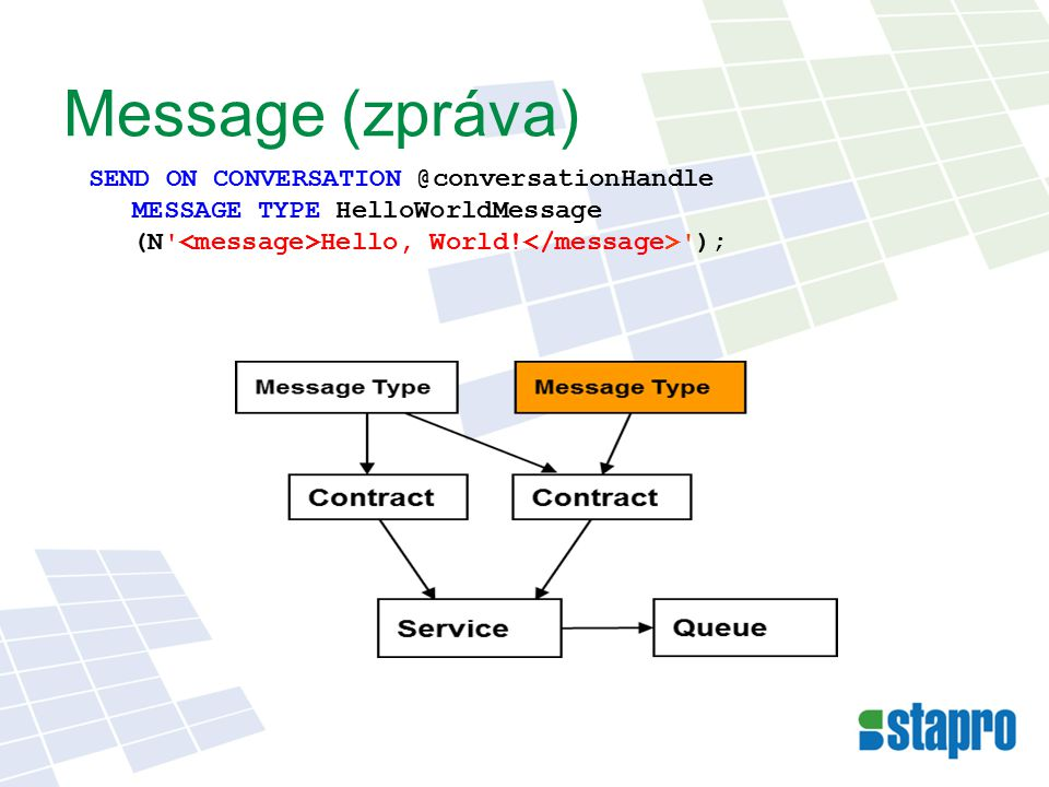 Message (zpráva) SEND ON CONVERSATION @conversationHandle MESSAGE TYPE HelloWorldMessage (N Hello, World.