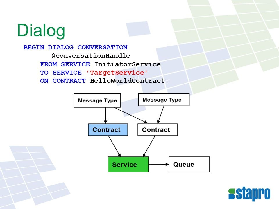 Dialog BEGIN DIALOG CONVERSATION @conversationHandle FROM SERVICE InitiatorService TO SERVICE 'TargetService' ON CONTRACT HelloWorldContract;