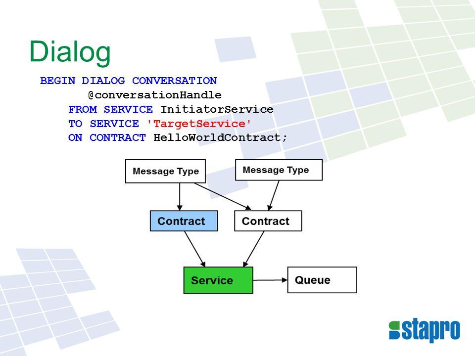 Message (zpráva) SEND ON CONVERSATION @conversationHandle MESSAGE TYPE HelloWorldMessage (N Hello, World.