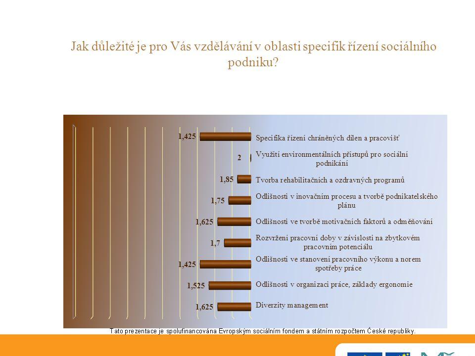 Jak důležité je pro Vás vzdělávání v oblasti specifik řízení sociálního podniku
