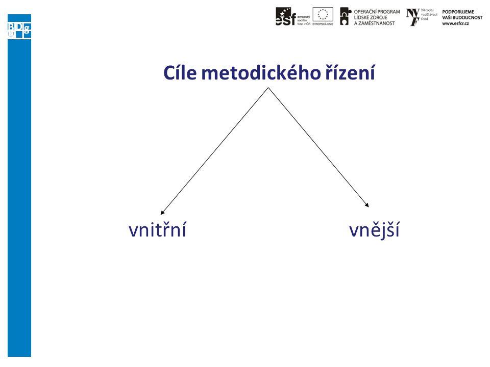 Cíle metodického řízení vnitřní vnější