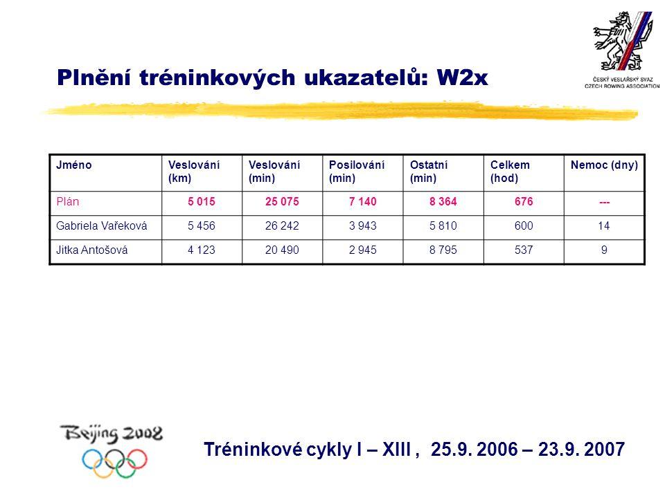 Plnění tréninkových ukazatelů: W2x Tréninkové cykly I – XIII, 25.9.