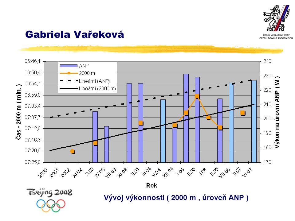 Gabriela Vařeková Vývoj výkonnosti ( 2000 m, úroveň ANP )