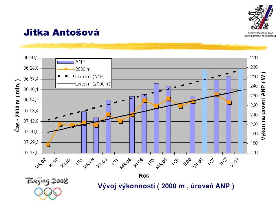 Jitka Antošová Vývoj výkonnosti ( 2000 m, úroveň ANP )
