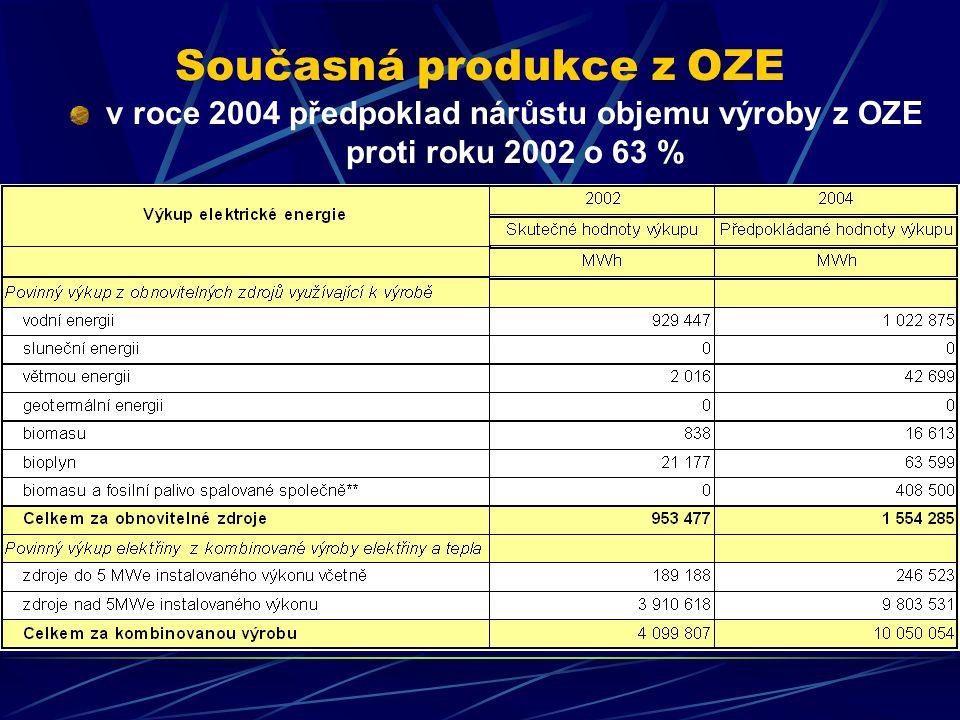 Současná produkce z OZE v roce 2004 předpoklad nárůstu objemu výroby z OZE proti roku 2002 o 63 %