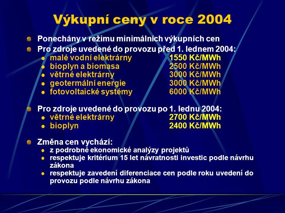 Výkupní ceny v roce 2004 Ponechány v režimu minimálních výkupních cen Pro zdroje uvedené do provozu před 1.