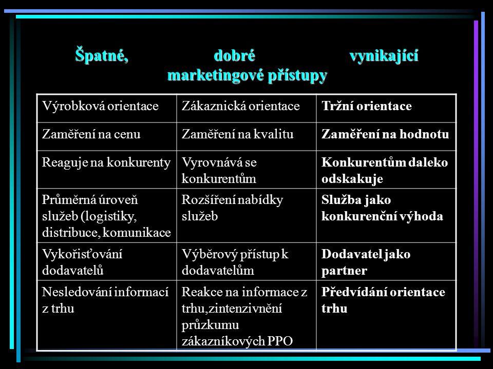 Špatné, dobré vynikající marketingové přístupy Výrobková orientaceZákaznická orientaceTržní orientace Zaměření na cenuZaměření na kvalituZaměření na hodnotu Reaguje na konkurentyVyrovnává se konkurentům Konkurentům daleko odskakuje Průměrná úroveň služeb (logistiky, distribuce, komunikace Rozšíření nabídky služeb Služba jako konkurenční výhoda Vykořisťování dodavatelů Výběrový přístup k dodavatelům Dodavatel jako partner Nesledování informací z trhu Reakce na informace z trhu,zintenzivnění průzkumu zákazníkových PPO Předvídání orientace trhu