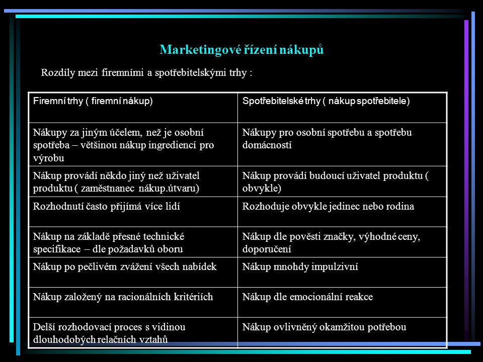 Marketingové řízení nákupů Rozdíly mezi firemními a spotřebitelskými trhy : Firemní trhy ( firemní nákup)Spotřebitelské trhy ( nákup spotřebitele) Nák