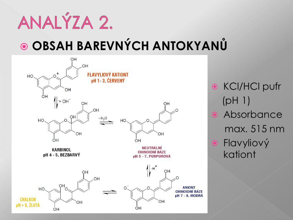  OBSAH BAREVNÝCH ANTOKYANŮ  KCl/HCl pufr (pH 1)  Absorbance max. 515 nm  Flavyliový kationt