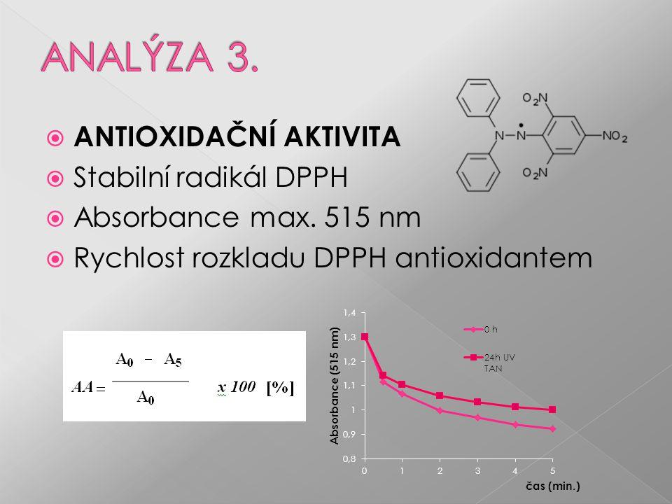  ANTIOXIDAČNÍ AKTIVITA  Stabilní radikál DPPH  Absorbance max.