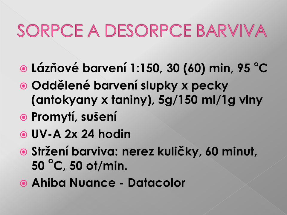  Lázňové barvení 1:150, 30 (60) min, 95 o C  Oddělené barvení slupky x pecky (antokyany x taniny), 5g/150 ml/1g vlny  Promytí, sušení  UV-A 2x 24 hodin  Stržení barviva: nerez kuličky, 60 minut, 50 o C, 50 ot/min.