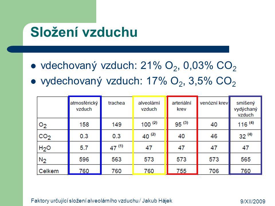 9/XII/2009 Faktory určující složení alveolárního vzduchu / Jakub Hájek 10 % Složení vzduchu vdechovaný vzduch: 21% O 2, 0,03% CO 2 vydechovaný vzduch:
