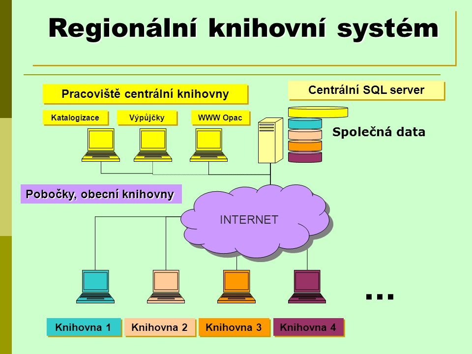 Připojení poboček Lokální uživatelé – připojen v rámci lokální sítě Vzdálení uživatelé - minimum 1Mbit/s připojení pro každého uživatele.