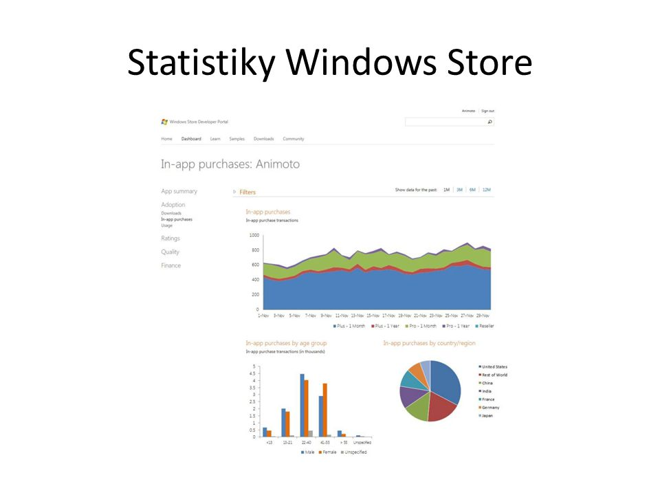 Statistiky Windows Store
