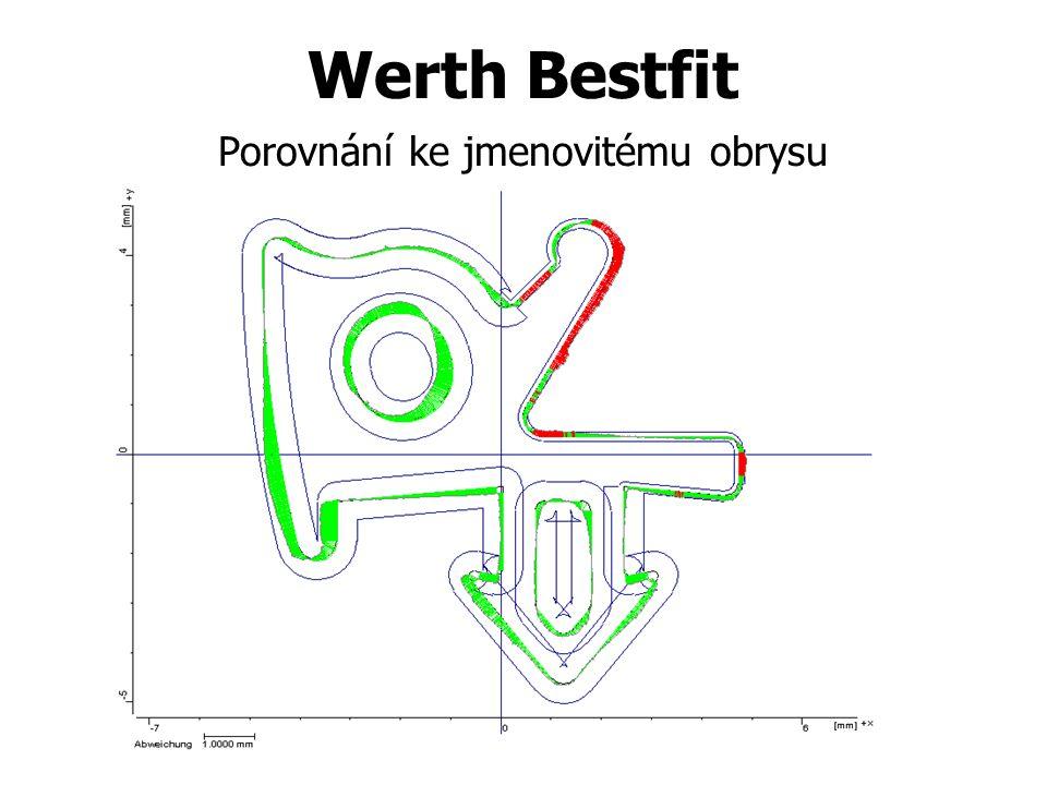 Werth Bestfit Porovnání ke jmenovitému obrysu