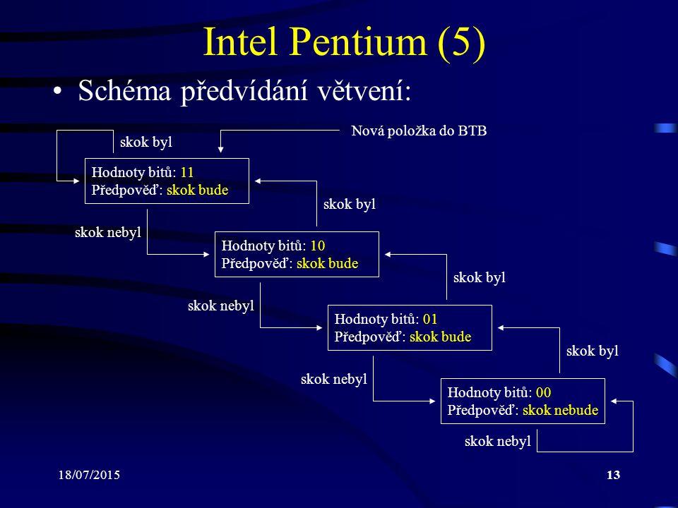 18/07/201513 Intel Pentium (5) Schéma předvídání větvení: Hodnoty bitů: 11 Předpověď: skok bude Hodnoty bitů: 10 Předpověď: skok bude Hodnoty bitů: 01 Předpověď: skok bude Hodnoty bitů: 00 Předpověď: skok nebude skok byl skok nebyl Nová položka do BTB skok byl skok nebyl