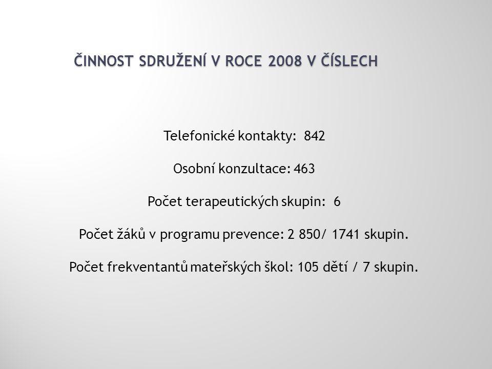ČINNOST SDRUŽENÍ V ROCE 2008 V ČÍSLECH Telefonické kontakty: 842 Osobní konzultace: 463 Počet terapeutických skupin: 6 Počet žáků v programu prevence: 2 850/ 1741 skupin.