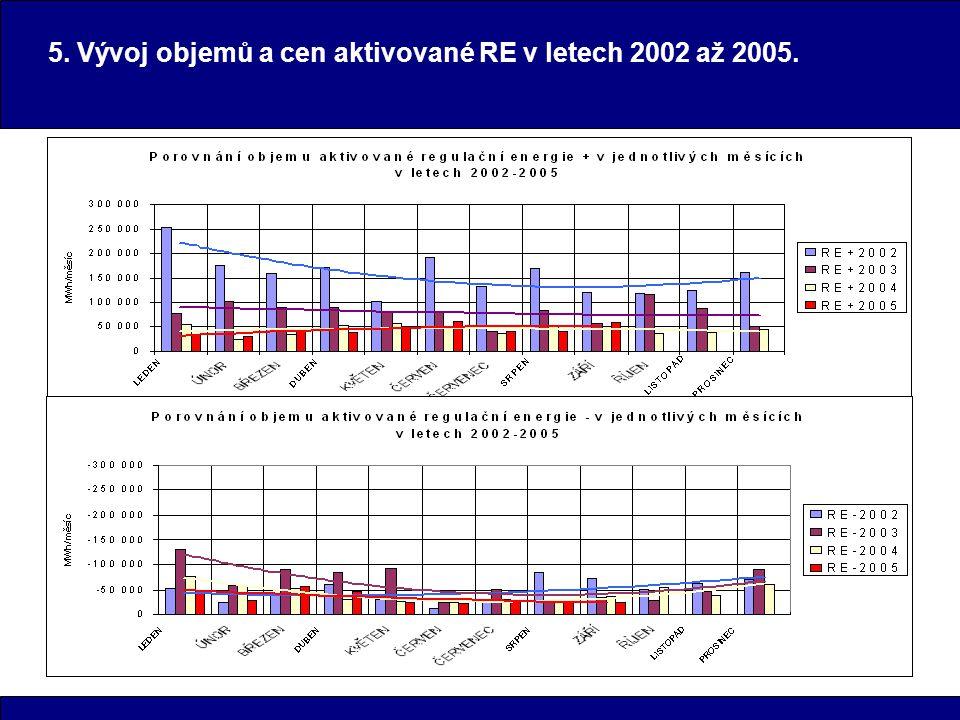 5. Vývoj objemů a cen aktivované RE v letech 2002 až 2005.