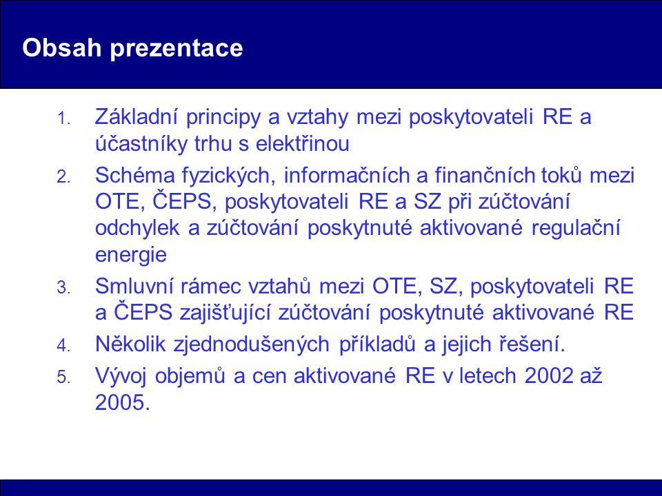 Obsah prezentace 1.