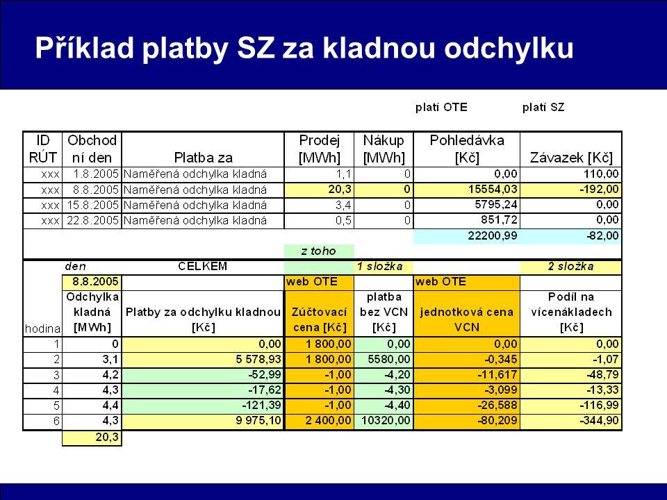 Příklad platby SZ za kladnou odchylku