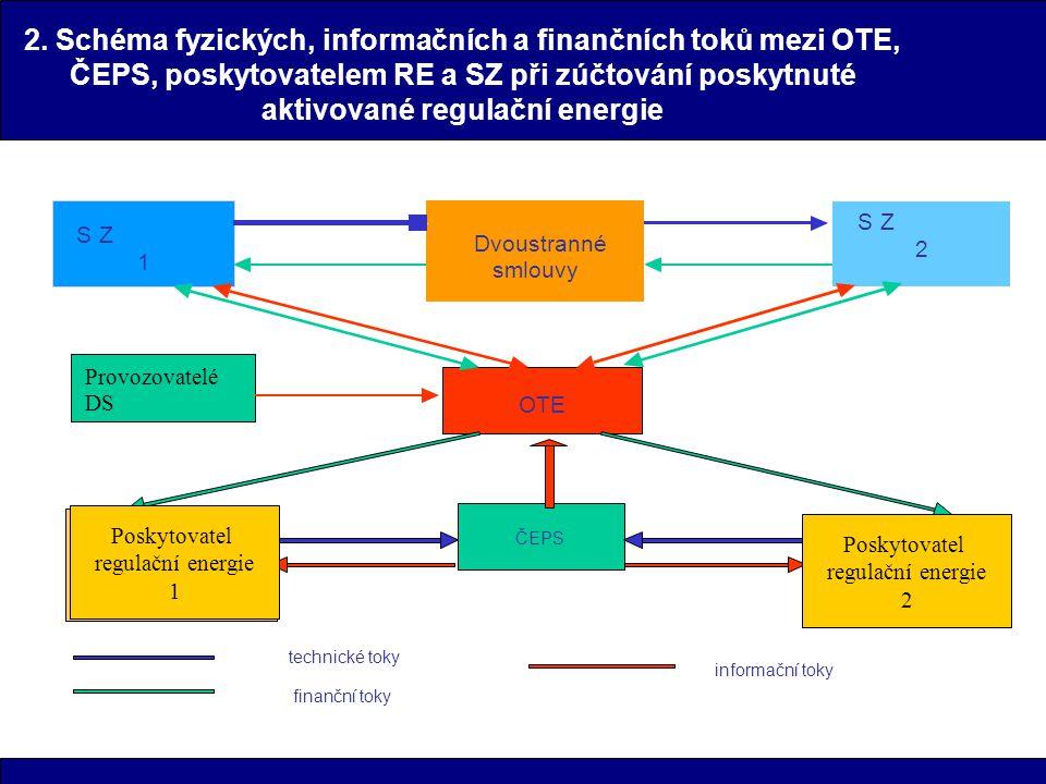 2. Schéma fyzických, informačních a finančních toků mezi OTE, ČEPS, poskytovatelem RE a SZ při zúčtování poskytnuté aktivované regulační energie 1 S Z