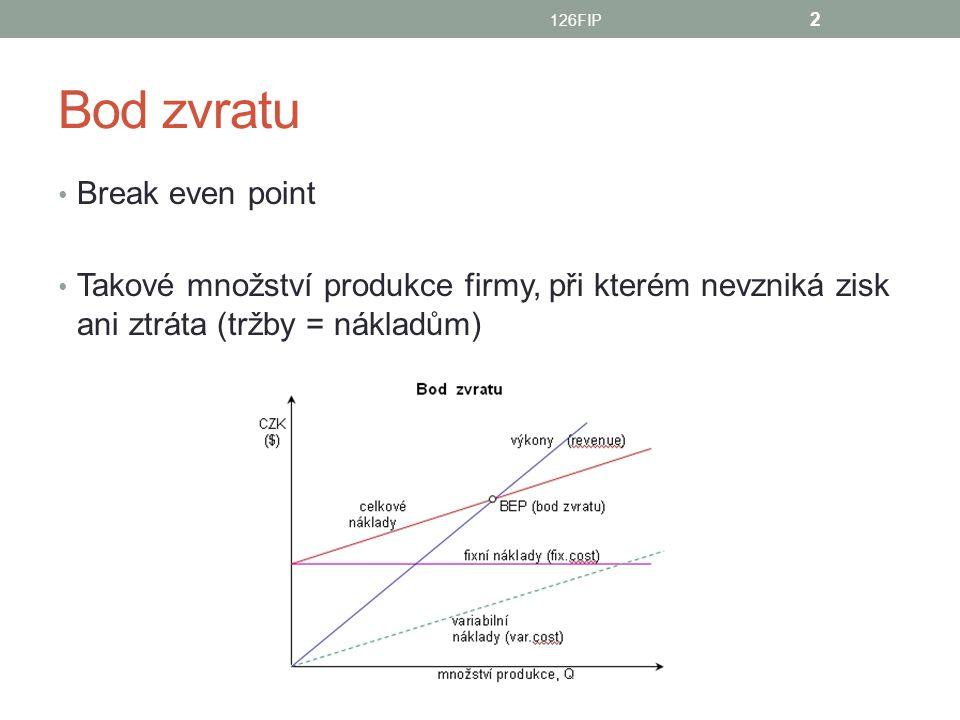 Bod zvratu Break even point Takové množství produkce firmy, při kterém nevzniká zisk ani ztráta (tržby = nákladům) 126FIP 2