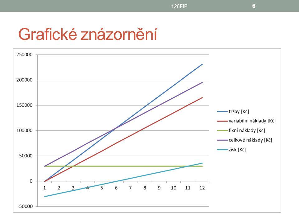 Grafické znázornění 126FIP 6