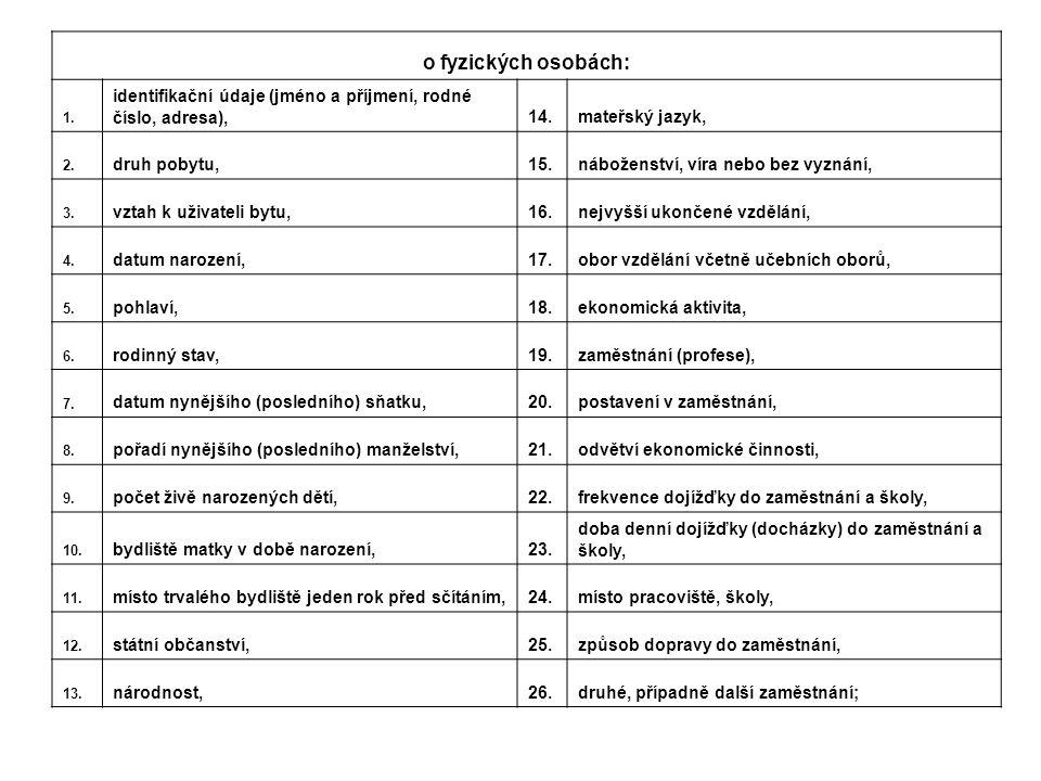 o fyzických osobách: 1. identifikační údaje (jméno a příjmení, rodné číslo, adresa),14.mateřský jazyk, 2. druh pobytu,15.náboženství, víra nebo bez vy