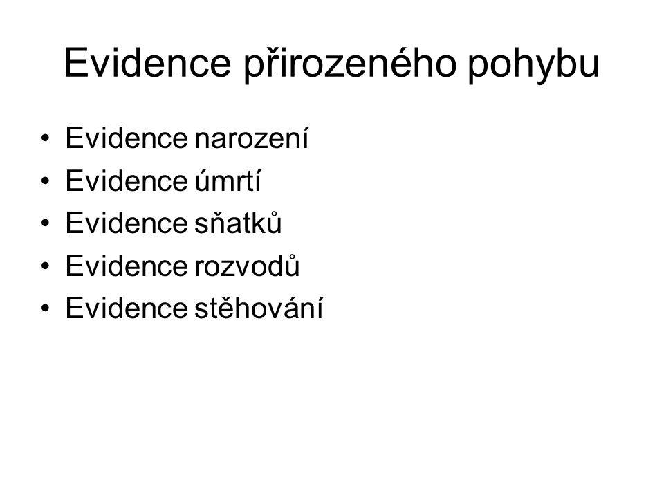 Evidence přirozeného pohybu Evidence narození Evidence úmrtí Evidence sňatků Evidence rozvodů Evidence stěhování