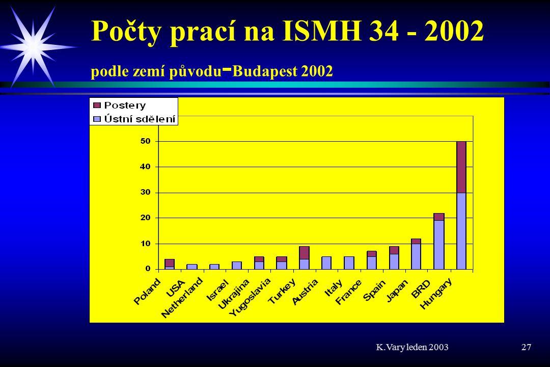 K.Vary leden 2003 27 Počty prací na ISMH 34 - 2002 podle zemí původu - Budapest 2002