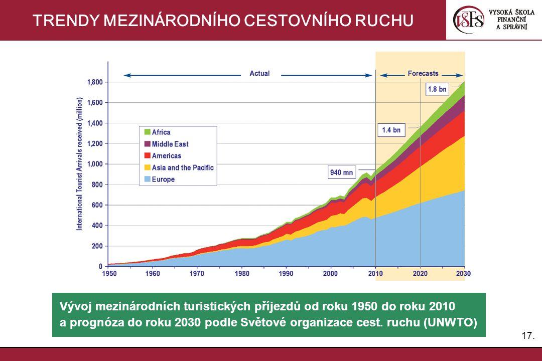 17. TRENDY MEZINÁRODNÍHO CESTOVNÍHO RUCHU Vývoj mezinárodních turistických příjezdů od roku 1950 do roku 2010 a prognóza do roku 2030 podle Světové or