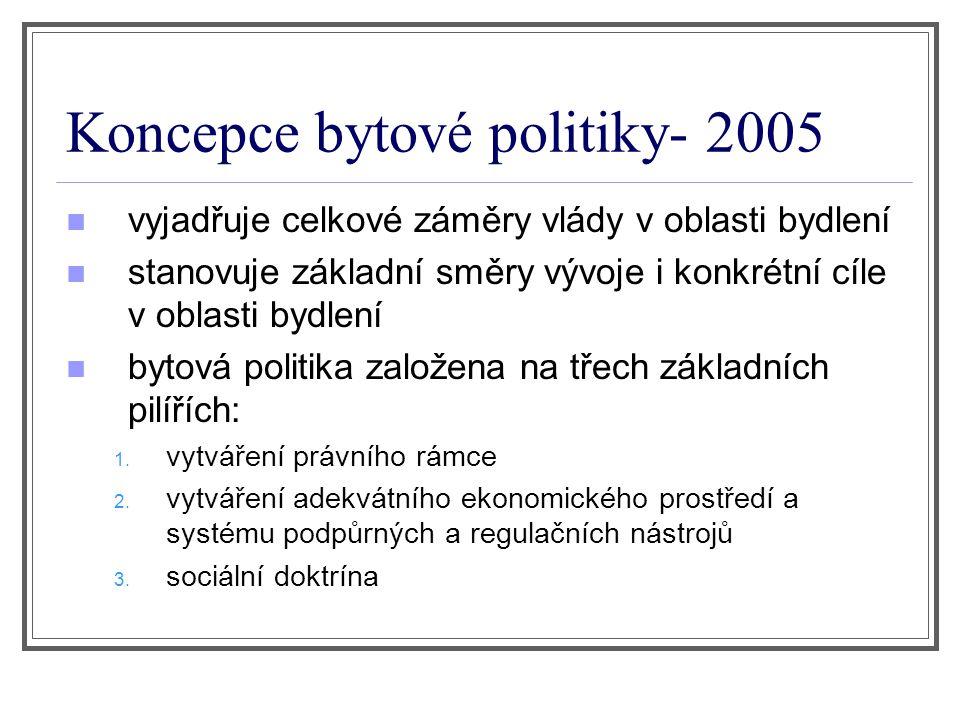 Koncepce bytové politiky- 2005 vyjadřuje celkové záměry vlády v oblasti bydlení stanovuje základní směry vývoje i konkrétní cíle v oblasti bydlení bytová politika založena na třech základních pilířích: 1.