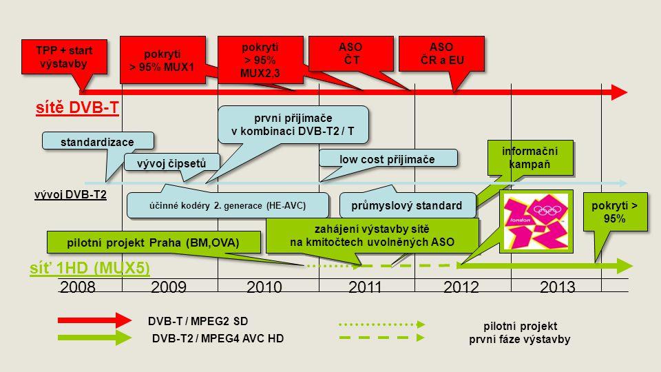 informační kampaň 200820102009201120122013 TPP + start výstavby standardizace vývoj DVB-T2 vývoj čipsetů první přijímače v kombinaci DVB-T2 / T první