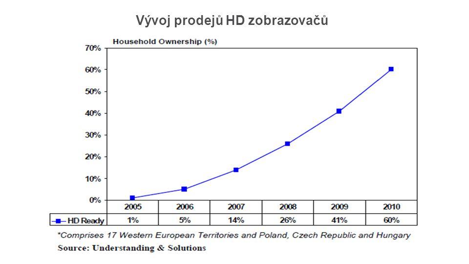 Vývoj prodejů HD zobrazovačů