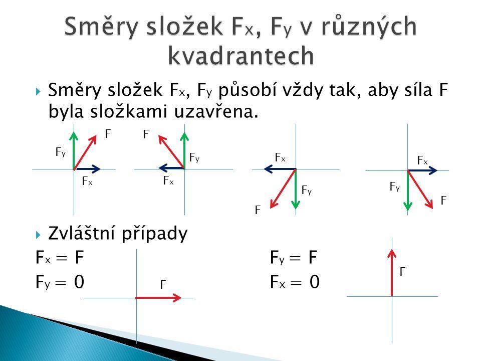  Směry složek F x, F y působí vždy tak, aby síla F byla složkami uzavřena.