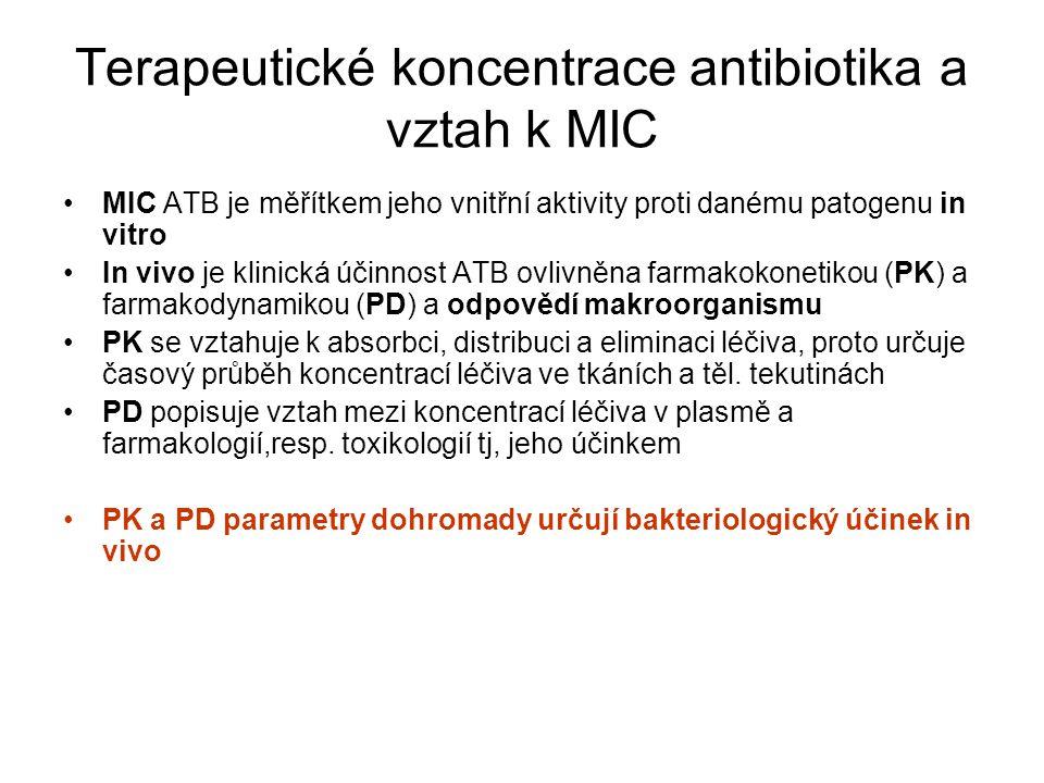Aminopeniciliny účinek jako G-PEN  Str.pyogenes  Str.