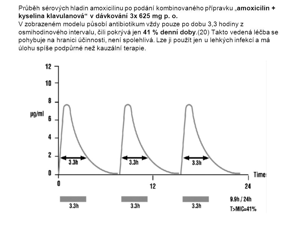 """Průběh sérových hladin amoxicilinu po podání kombinovaného přípravku """"amoxicilin + kyselina klavulanová v dávkování 2x 1 g p."""