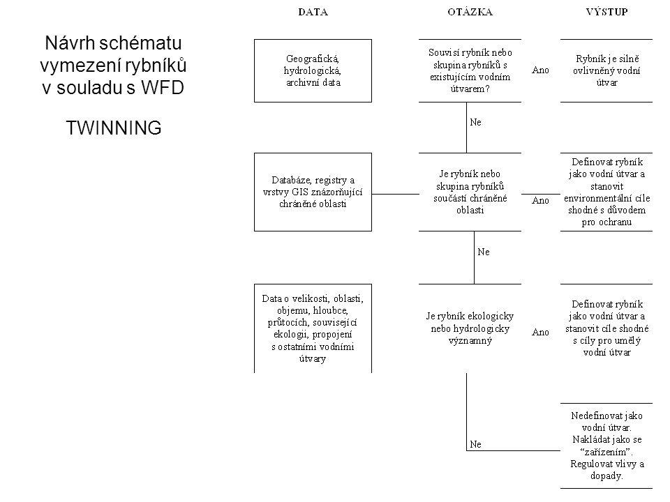 Návrh schématu vymezení rybníků v souladu s WFD TWINNING