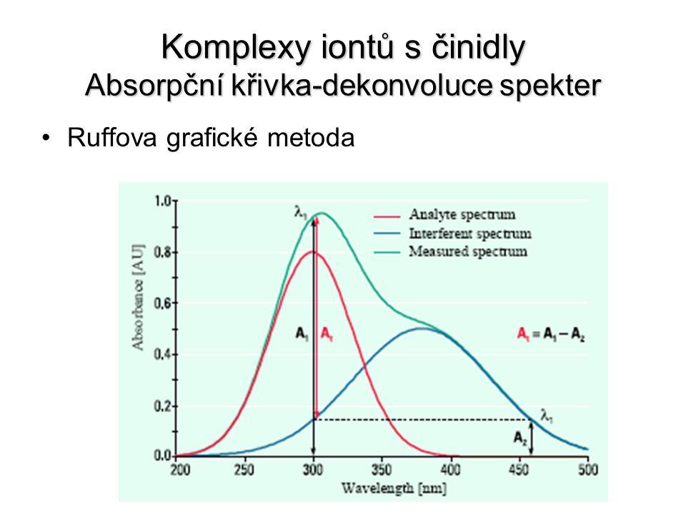 Komplexy iontů s činidly Absorpční křivka-dekonvoluce spekter Ruffova grafické metoda