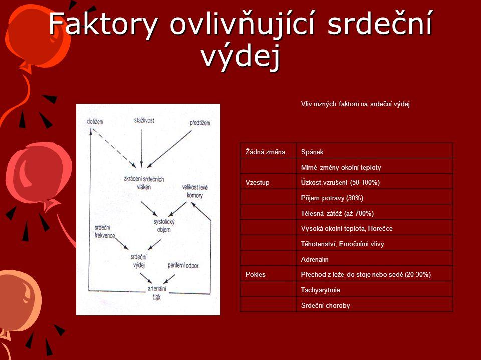 Regulace MV 1.Fyziologická regulace f je záležitostí Autonomního nervstva (Sympatikus zrychluje, Vagus zpomaluje akci, uvolnění katecholaminů akci rovněž zrychlí) 2.Síla srdečního stahu, objem a rychlost ejekce závisí na kontraktilitě a zevních podmínkách stahu 3.Regulace diastolického plnění